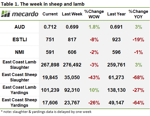 The week in sheep and lamb table