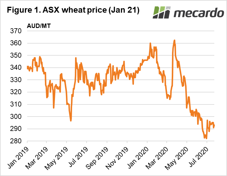 ASX wheat price 21