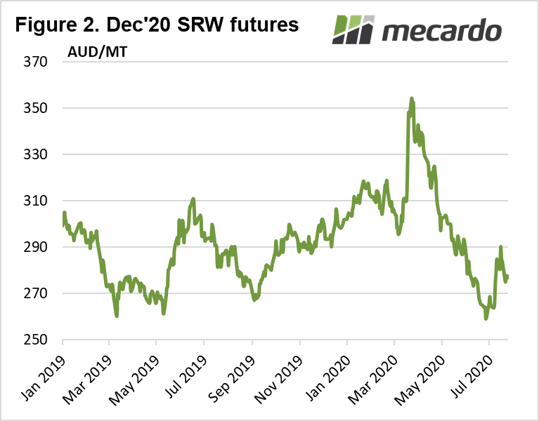 Dec 20 SRW futures
