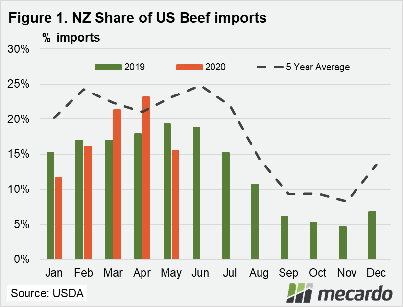 NZ share of US Beef imports chart