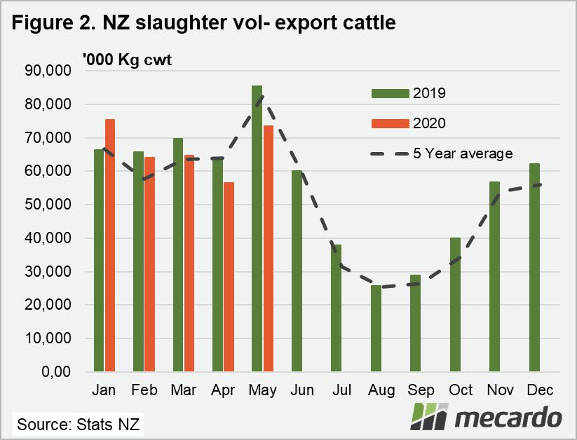 NZ slaughter volume export cattle chart