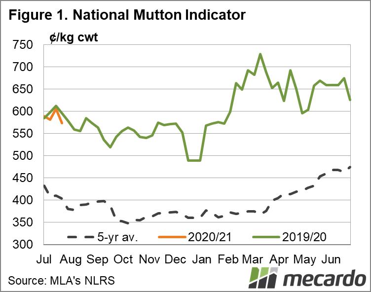 National Mutton Indicator Chart