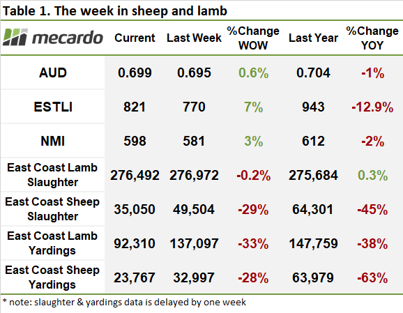 2020-07-17 sheep and lamb price table