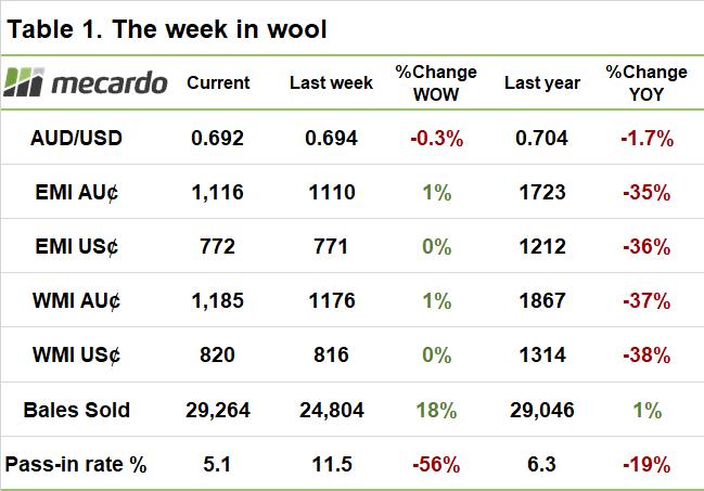 Weekly wool price table
