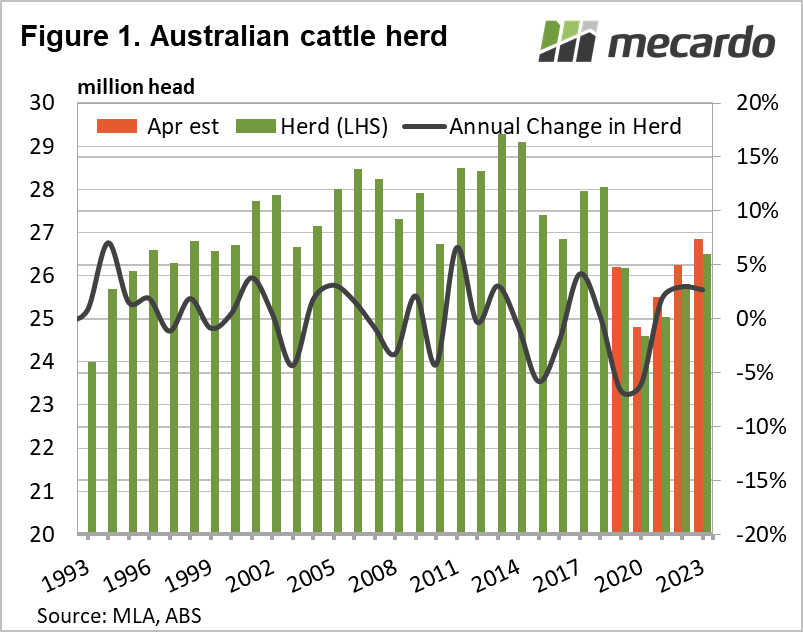 Australian cattle herd chart