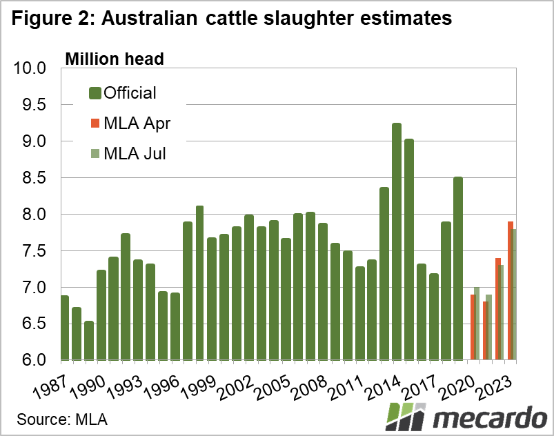 Australian cattle slaughter estimates chart