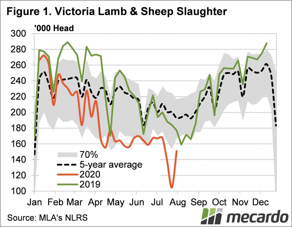 Victoria lamb and sheep slaughter