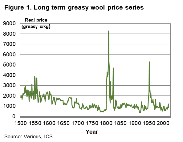 Long term greasy wool price series chart