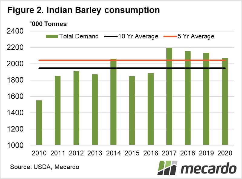 Indian barley consumption