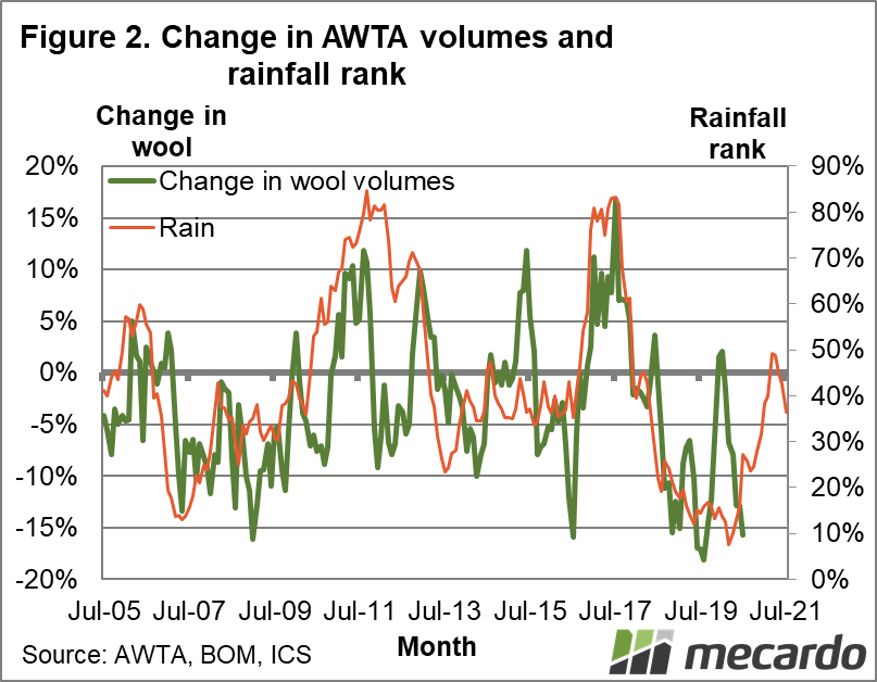 Change in AWTA volumes and rainfall rank