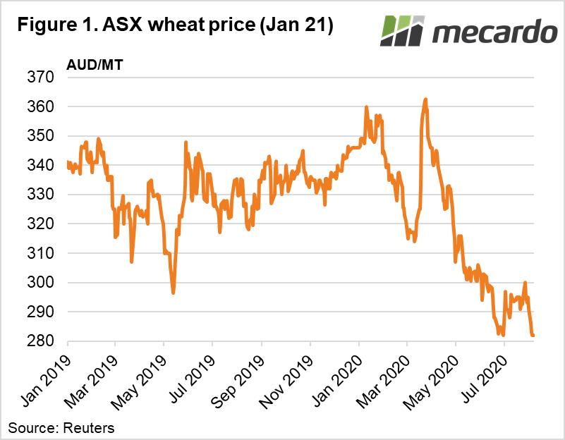 ASX wheat price