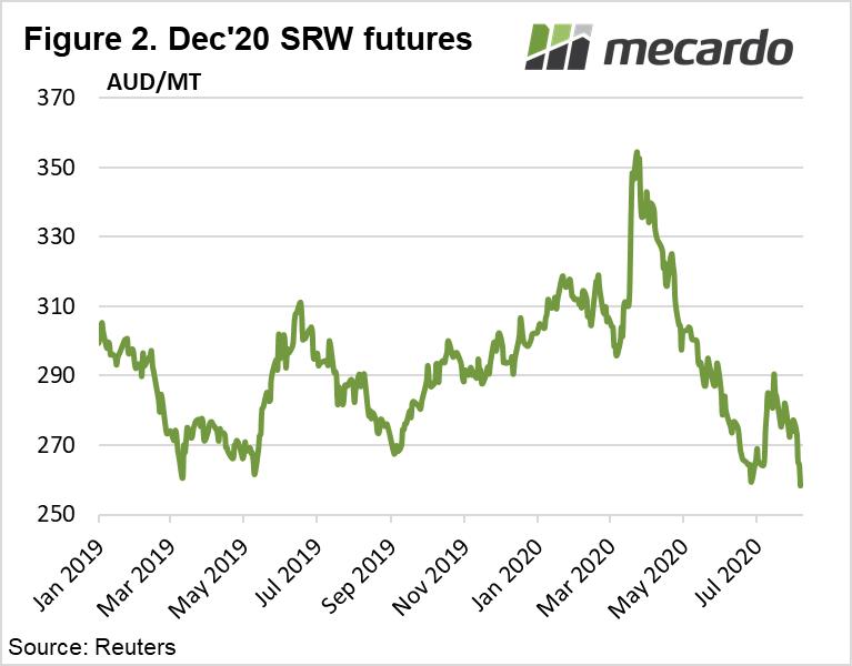 Dec SRW futures