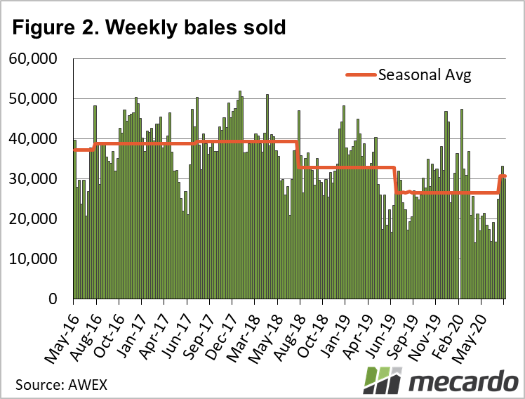 WEekly wool bales sold
