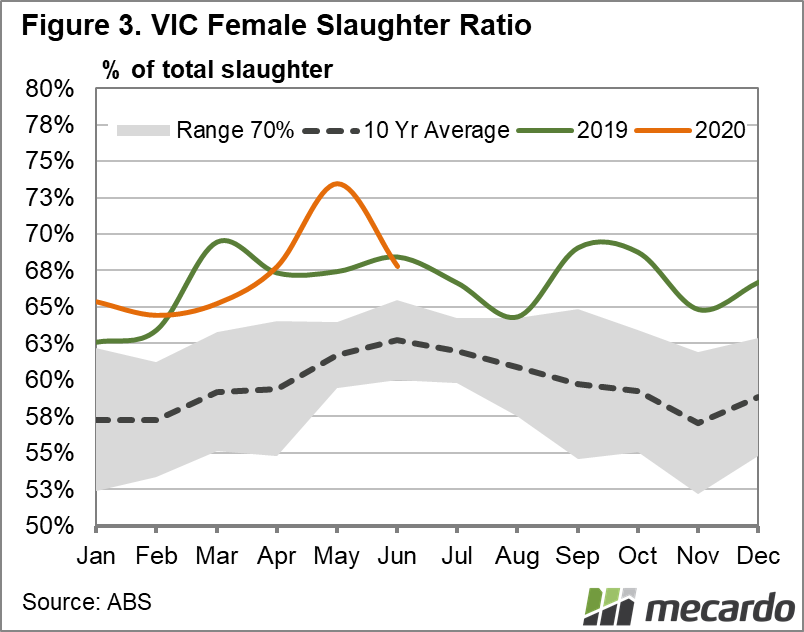 Vic female slaughter ratio