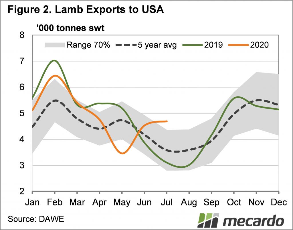 Lamb exports - USA