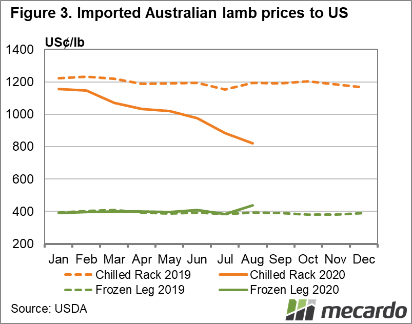 Imported Australian lamb prices to US