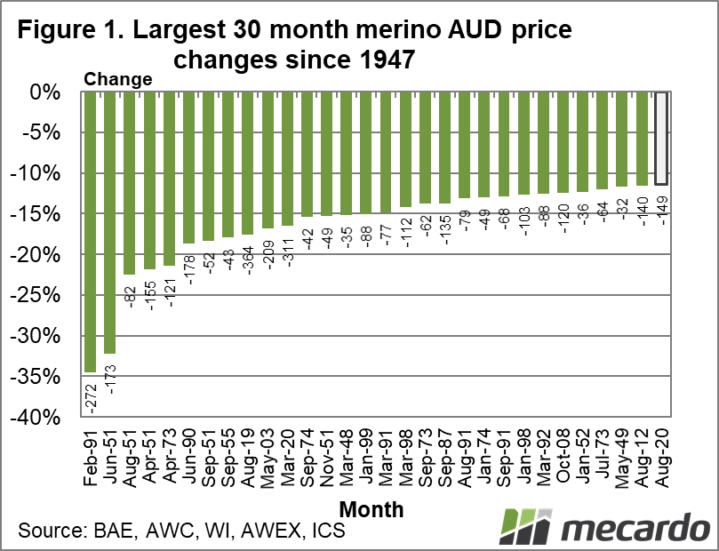 Largest 30 month merino AUD price changes since 1947