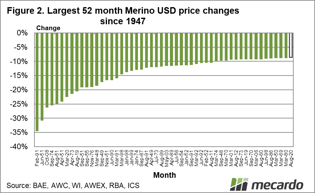 Largest 52 month merino AUD price changes since 1947