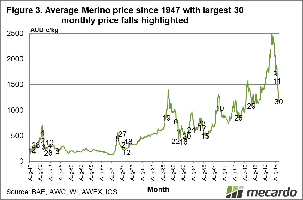 Average Merino price since 1947 with largest 20 monthly price falls highlighted