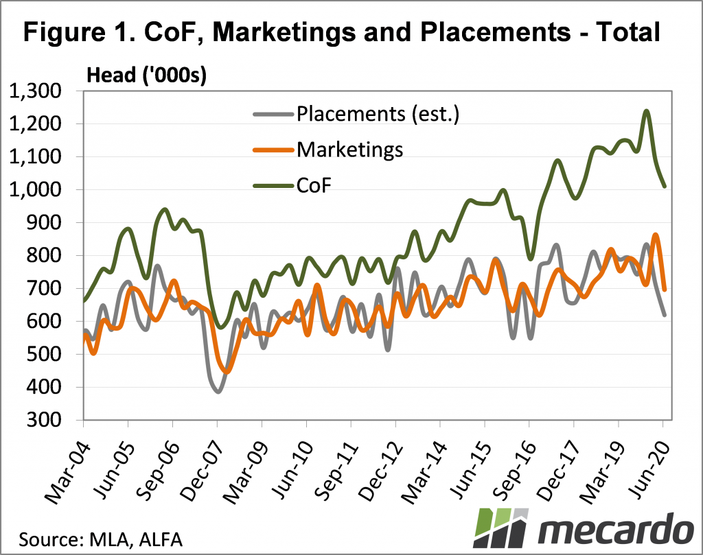 CoF, marketings and placement