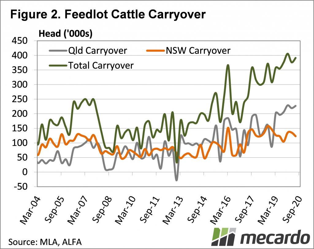 Feedlot cattle carryover
