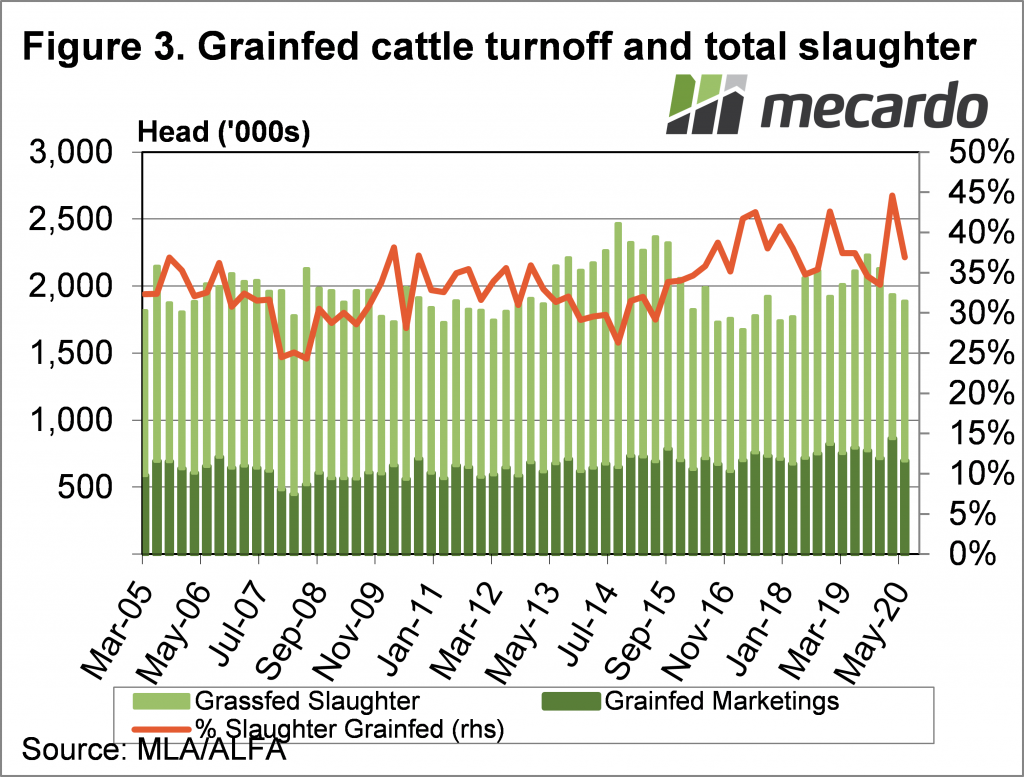 Grainfed cattle turnoff and total