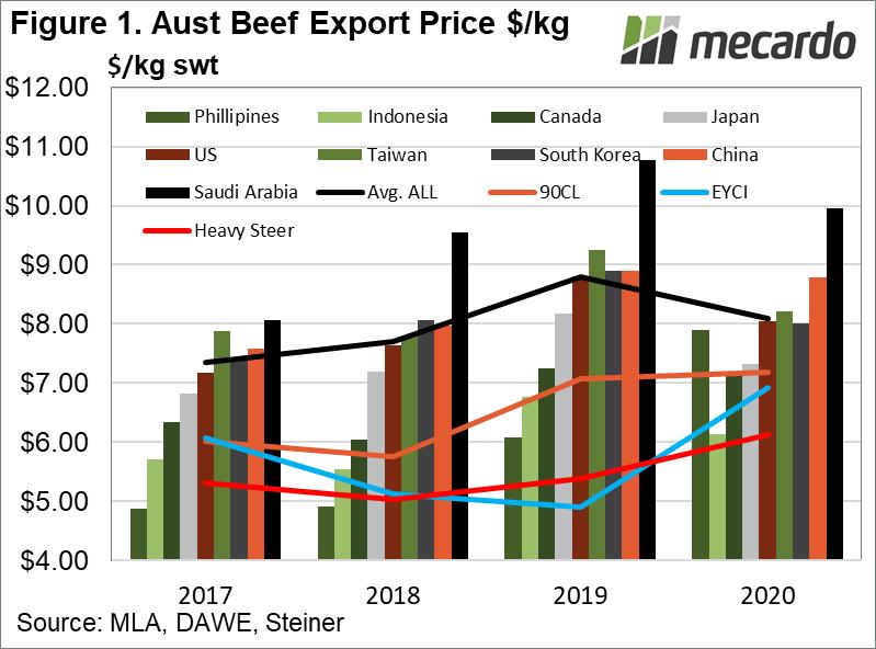 Aust Beef Export Price $/kg