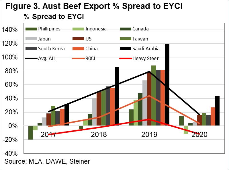 Aust Beef Export % Spread to EYCI