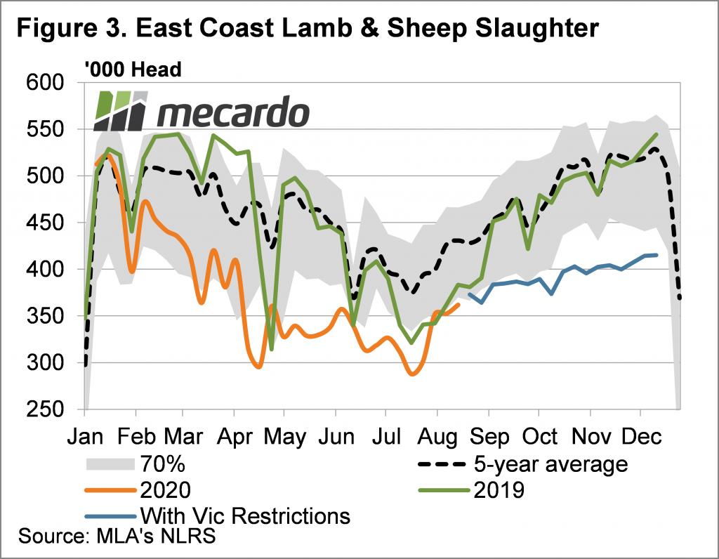 East coast lamb and sheep slaughter