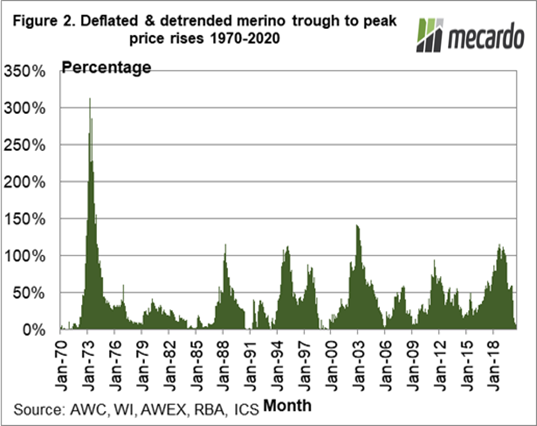 Deflated & detrended merino trough to peak price rises 1970 - 2020