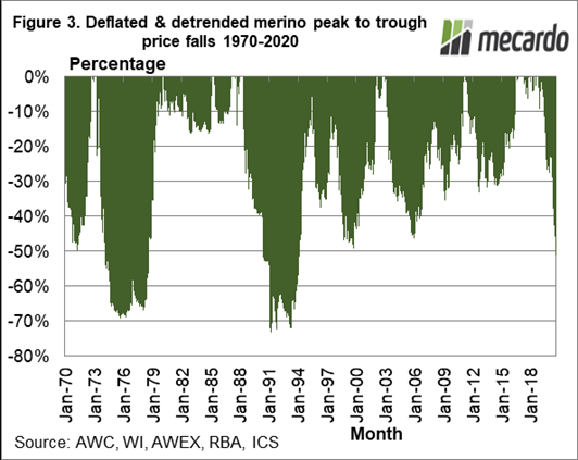 Deflated & detrended merino peak to trough price falls 1970 - 2020