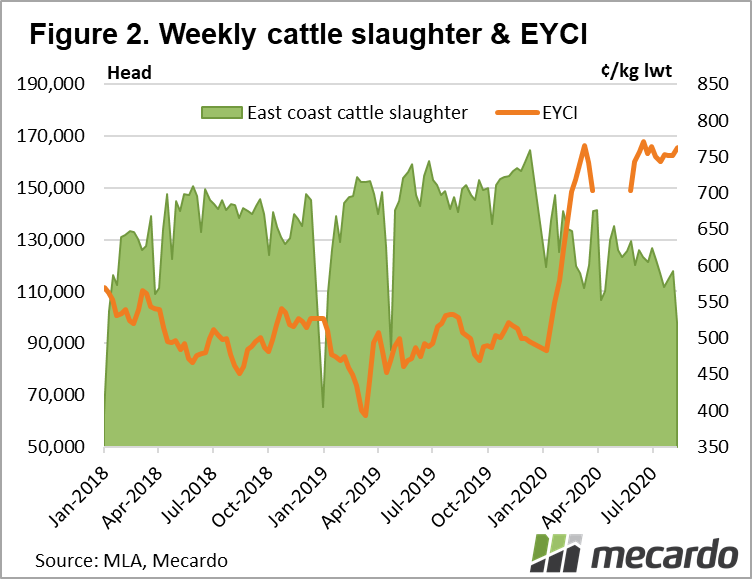Weekly cattle slaughter & EYCI