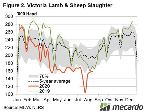 Victoria Lamb & Sheep Slaughter