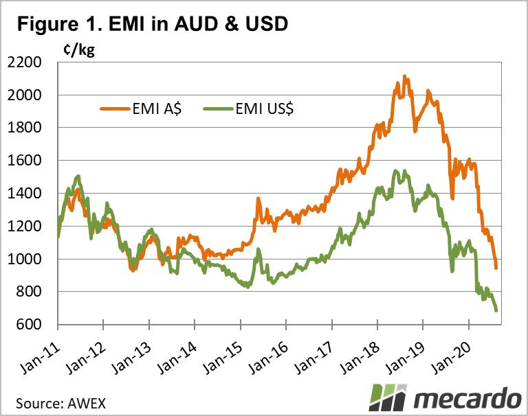 EMI in AUD & USD