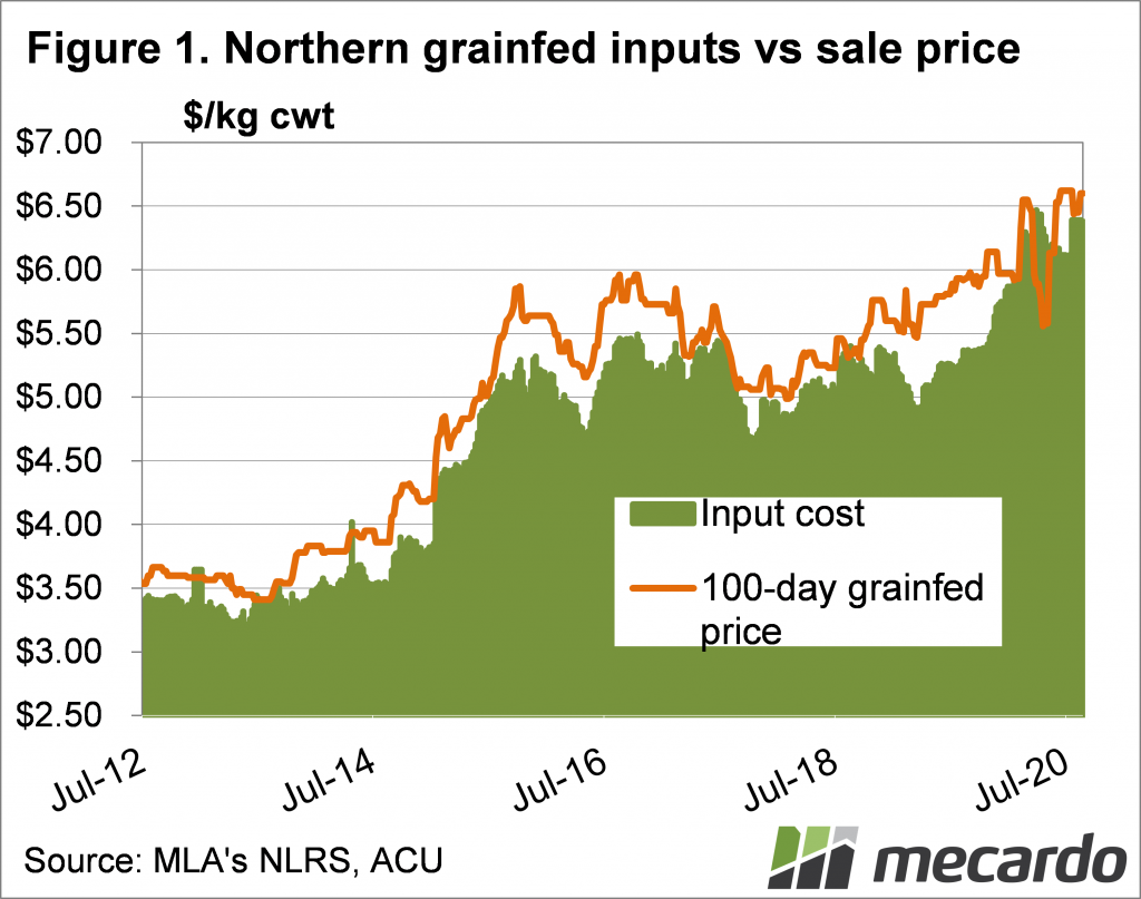 Northern grainfed inputs vs sale price