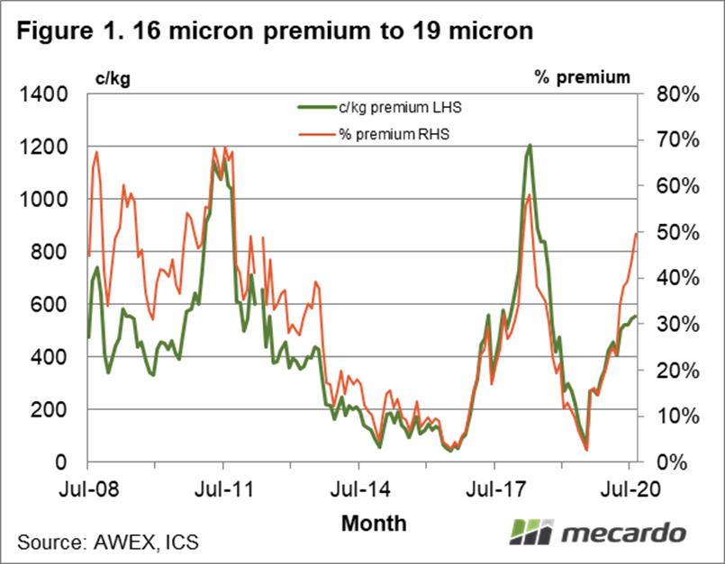 16 micron premium to 19 micron