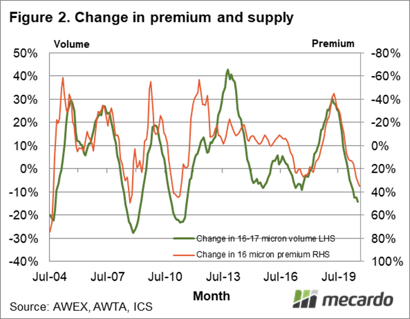 Change in premium and supply