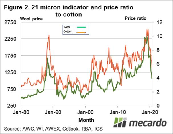 Micron Indicator & price ratio to cotton