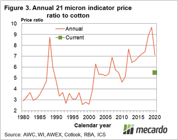 Annual 21 micron indicator price ratio to cotton