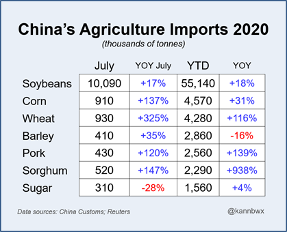 China's Agriculture Imports 2020