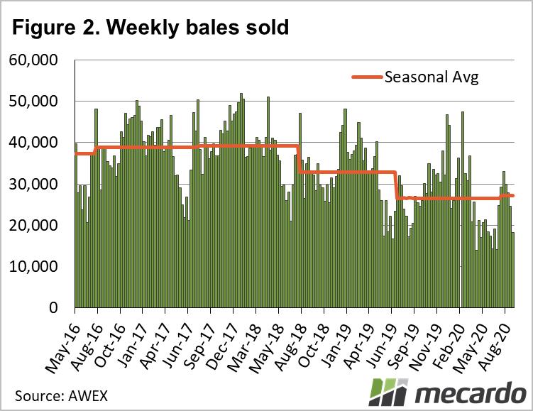 Weekly bales sold