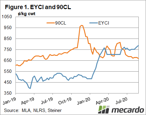 EYCI and 90cl