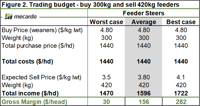 Trading budget - buy 300kg and sell 420kg feeders