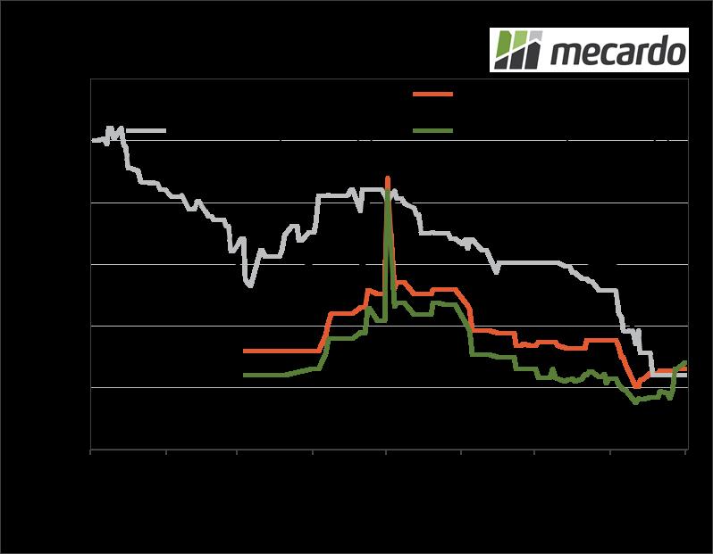 Chickpea Market Prices