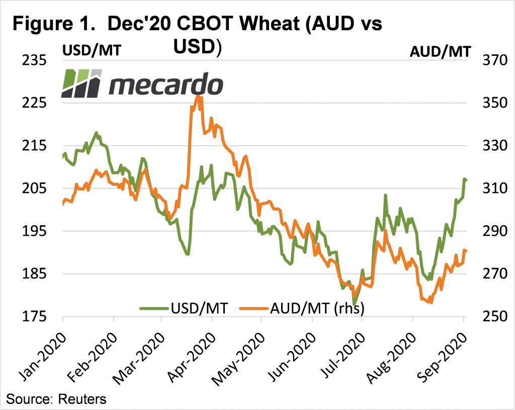 Dec'20 CBOT Wheat (AUD vs USD)