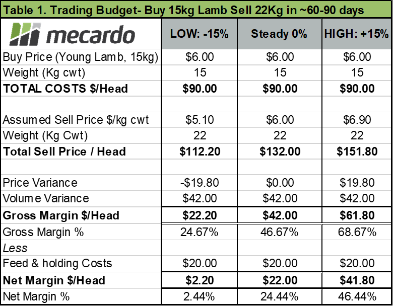 Trading Budget - Buy 15kg Lamb Sell 22kg in 60-90 days