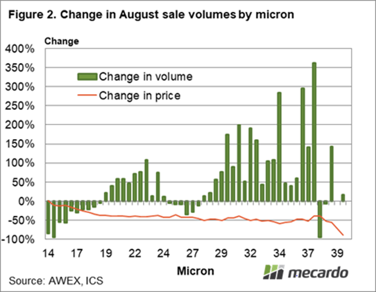 Change in August sale volumes by micron