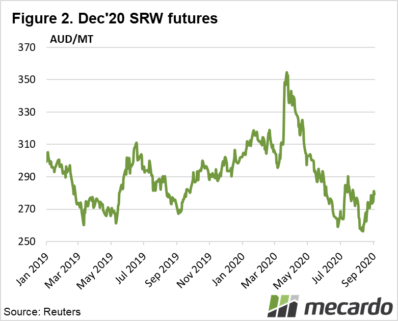 Dec'20 SRW futures