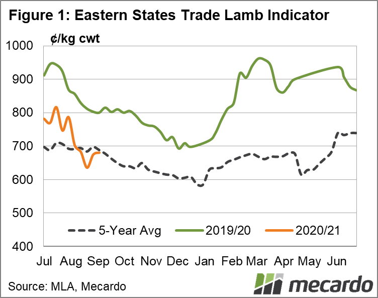 Eastern states trade lamb indicator