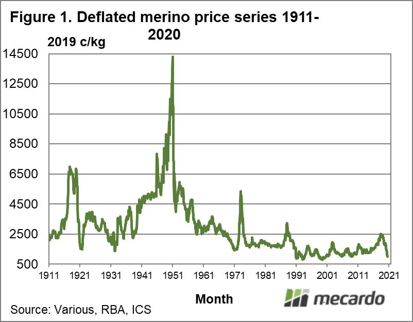 Deflated merino price series 1911 - 2020